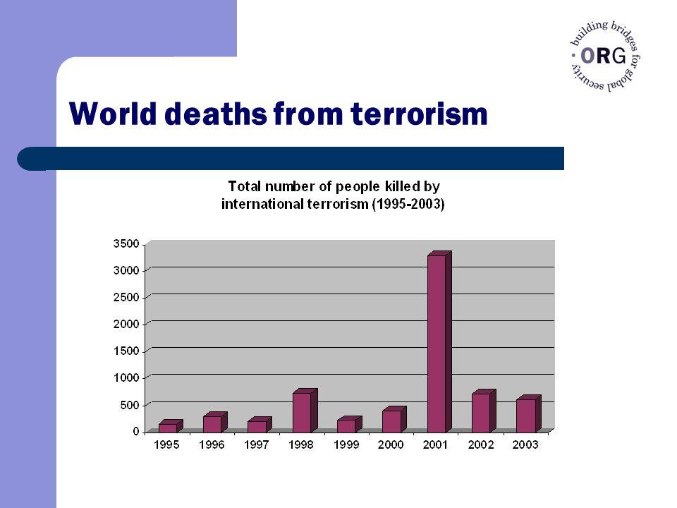 World deaths from terrorism