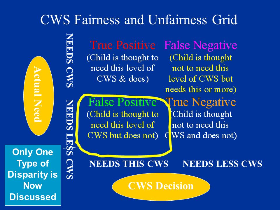 CWS Decision Actual Need NEEDS THIS CWS NEEDS LESS CWS NEEDS CWS NEEDS LESS CWS CWS Fairness and Unfairness Grid Only One Type of Disparity is Now Discussed