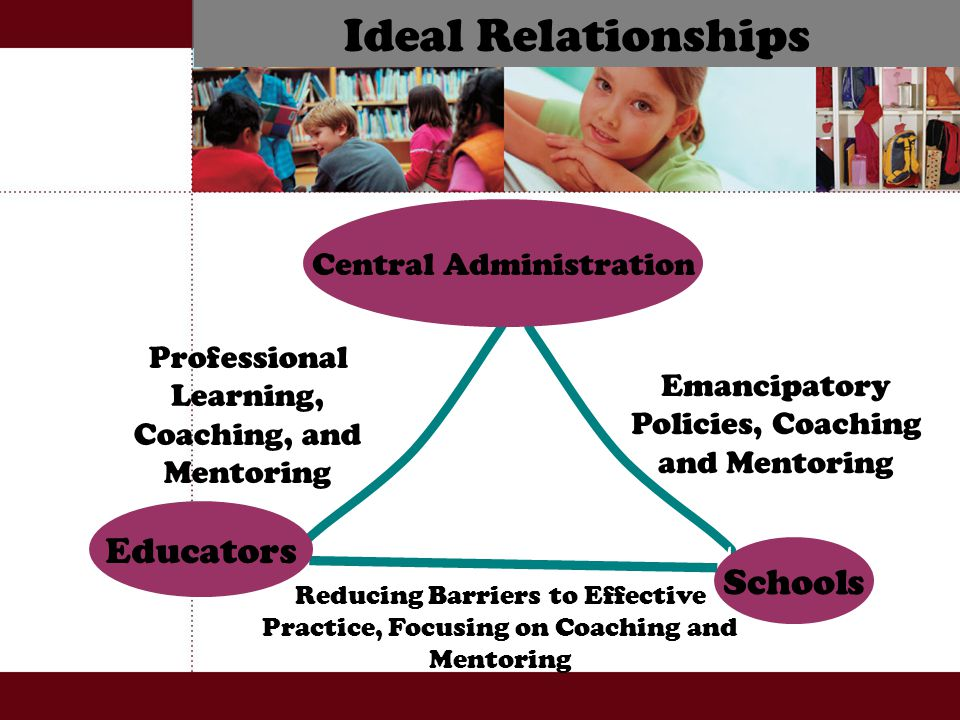 Ideal Relationships Central Administration Educators Schools Emancipatory Policies, Coaching and Mentoring Professional Learning, Coaching, and Mentoring Reducing Barriers to Effective Practice, Focusing on Coaching and Mentoring