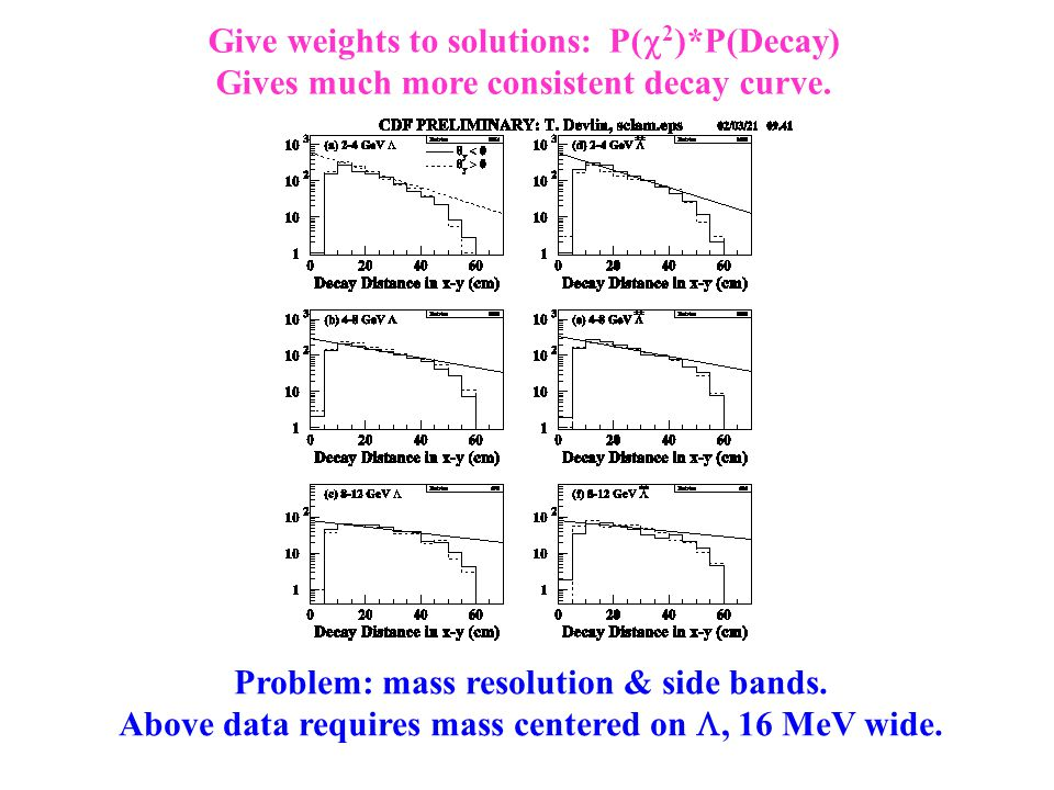 Give weights to solutions: P(  2 )*P(Decay) Gives much more consistent decay curve.