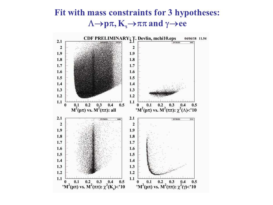 Fit with mass constraints for 3 hypotheses:  p , K s  and  ee