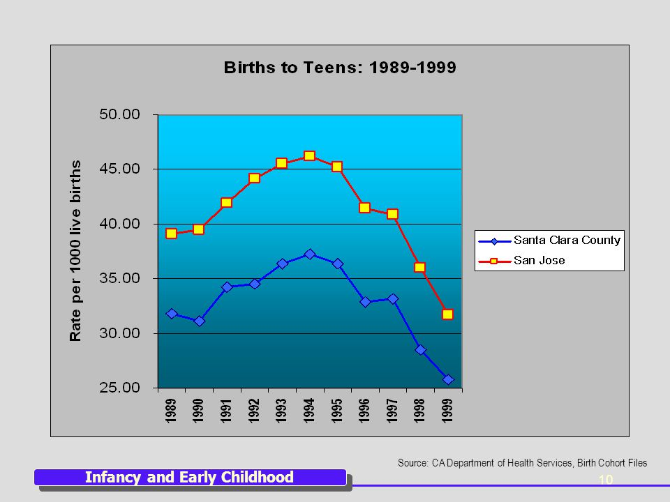 10 Source: CA Department of Health Services, Birth Cohort Files Infancy and Early Childhood