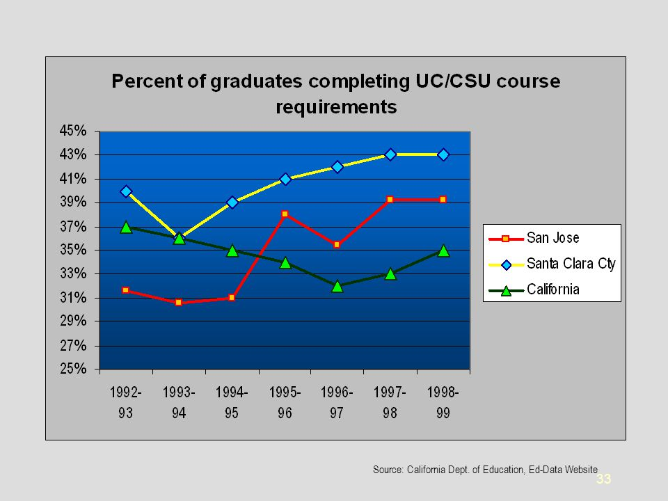 33 Source: California Dept. of Education, Ed-Data Website
