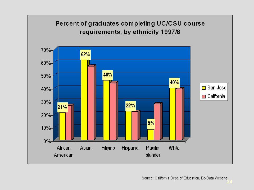 34 Source: California Dept. of Education, Ed-Data Website