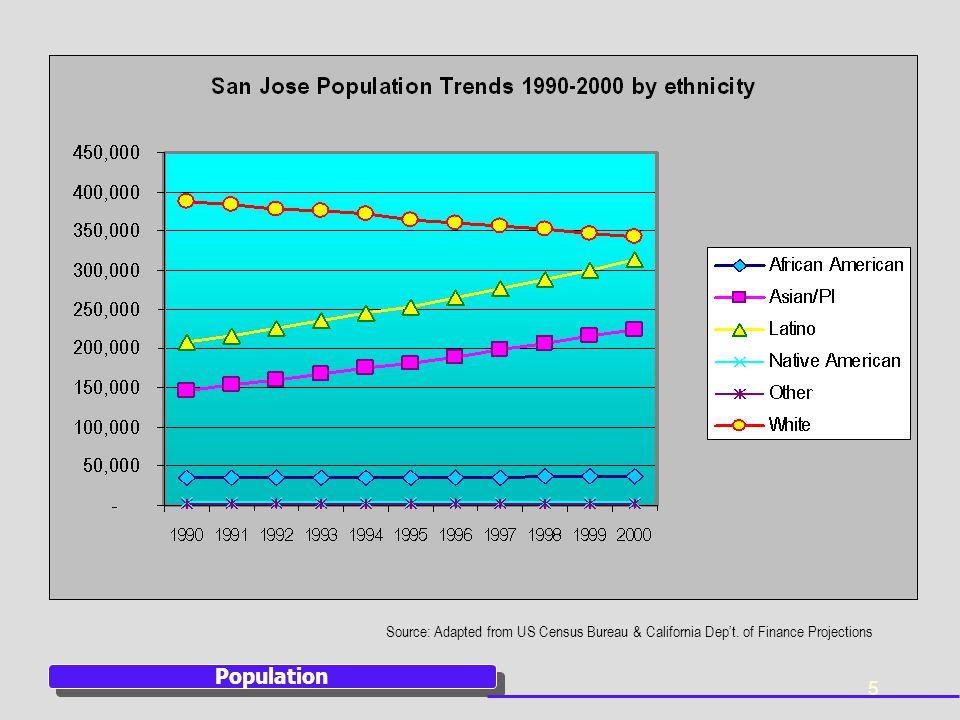 26 Education Source: California Dept. of Education, Ed-Data Website