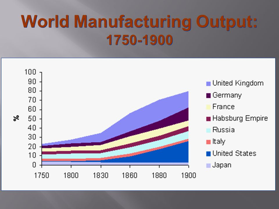 World Manufacturing Output: 1750-1900