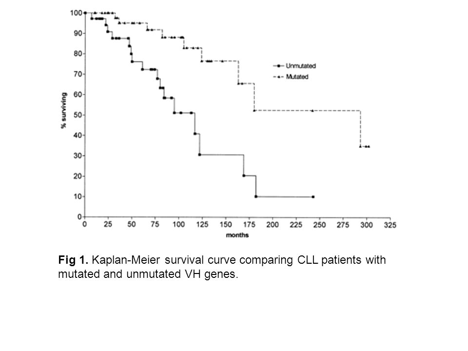 Fig 1. Kaplan-Meier survival curve comparing CLL patients with mutated and unmutated VH genes. CLL: 117 months; median survival for mutated CLL: 293 m