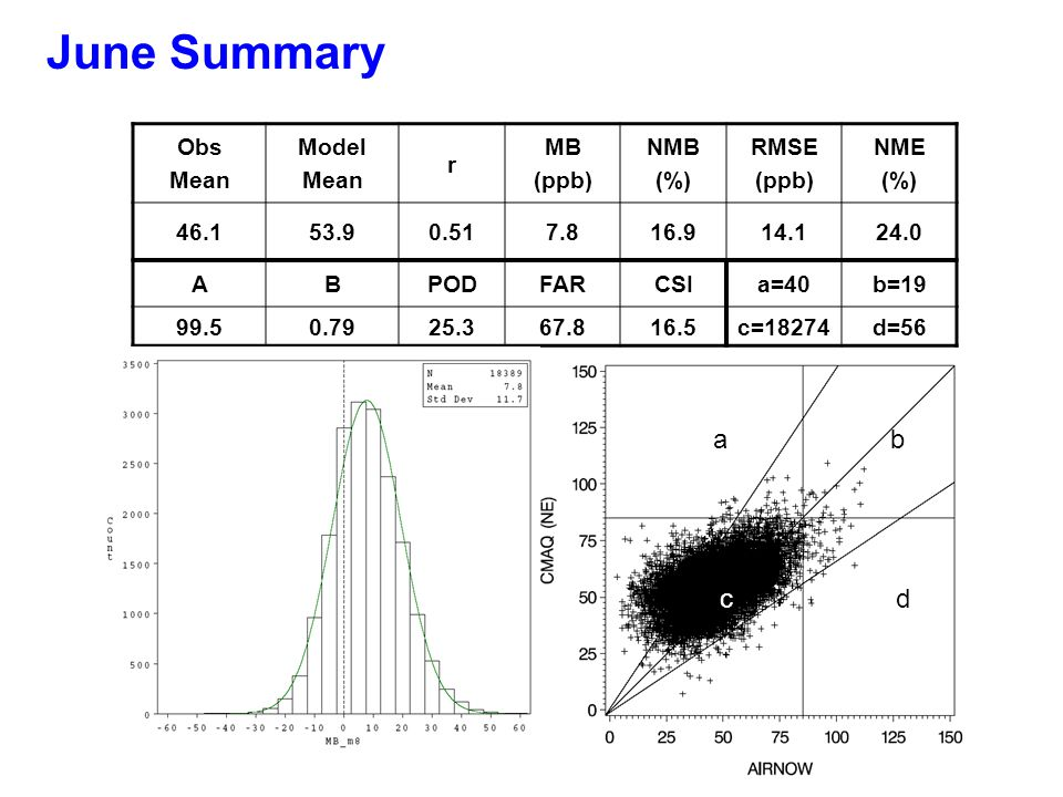 Obs Mean Model Mean r MB (ppb) NMB (%) RMSE (ppb) NME (%) 46.153.90.517.816.914.124.0 ABPODFARCSIa=40b=19 99.50.7925.367.816.5c=18274d=56 a b c d June Summary