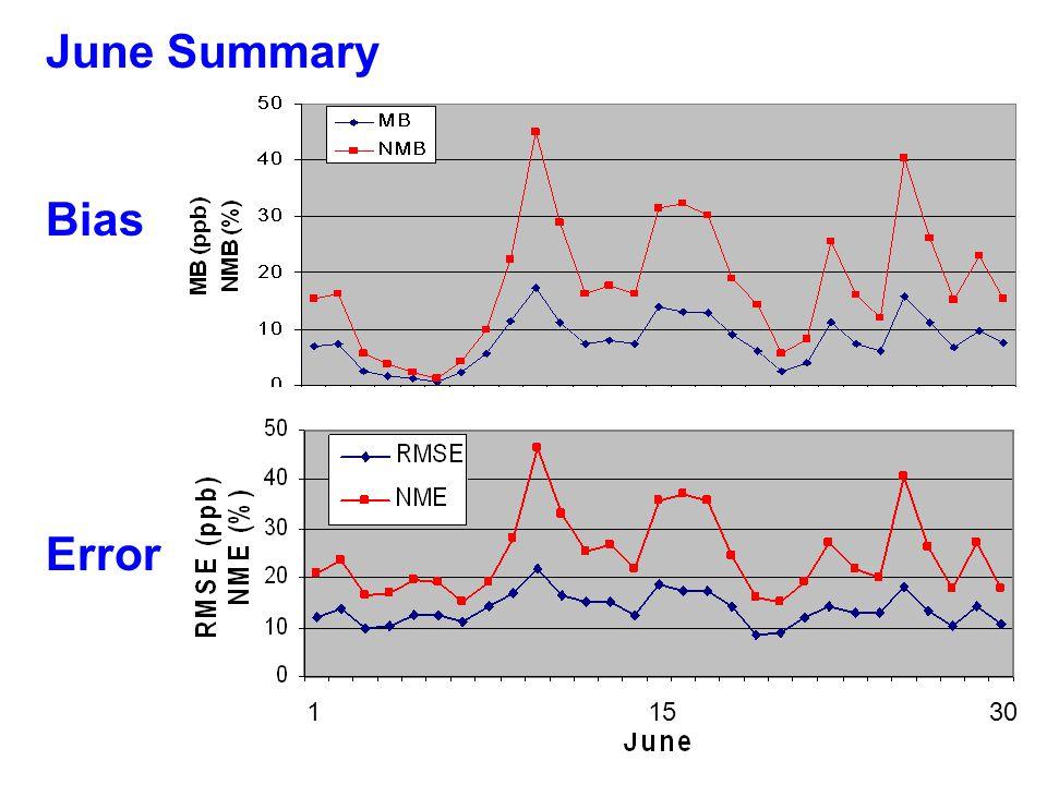 June Summary Bias Error 1 15 30