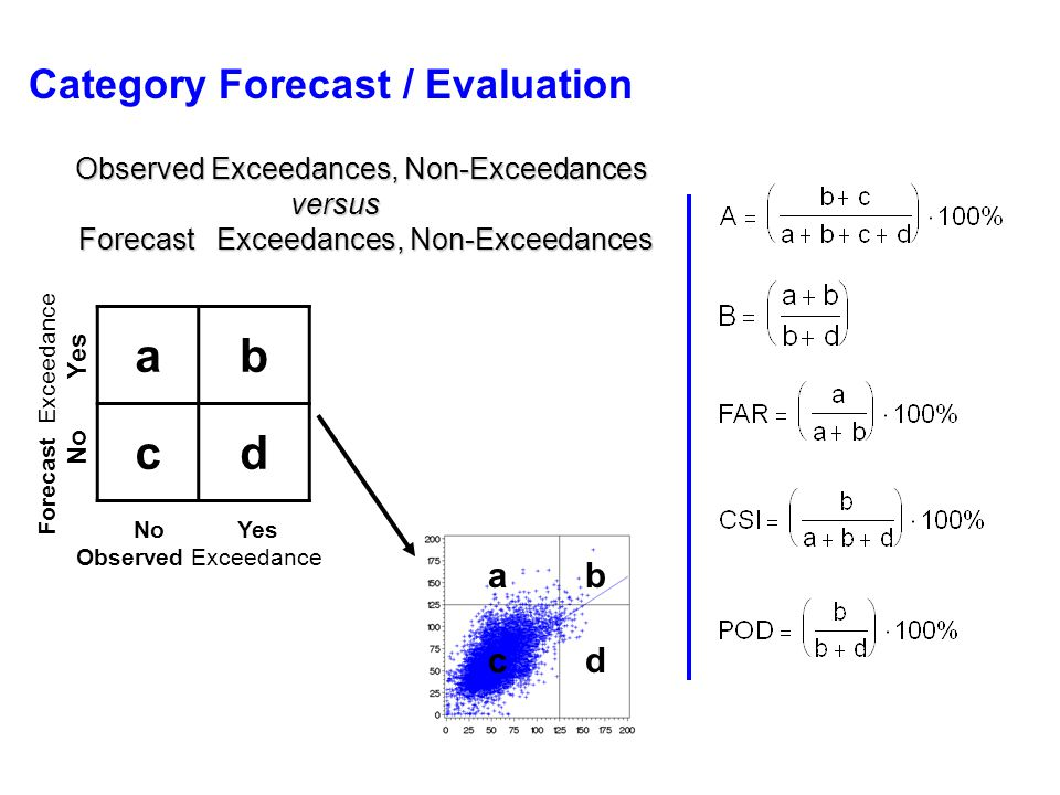 Category Forecast / Evaluation Observed Exceedances, Non-Exceedances versus versus Forecast Exceedances, Non-Exceedances Forecast Exceedances, Non-Exc