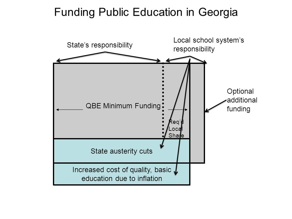 Funding Public Education in Georgia QBE Minimum Funding State's responsibility Local school system's responsibility Req'd Local Share Optional additional funding Increased cost of quality, basic education due to inflation State austerity cuts