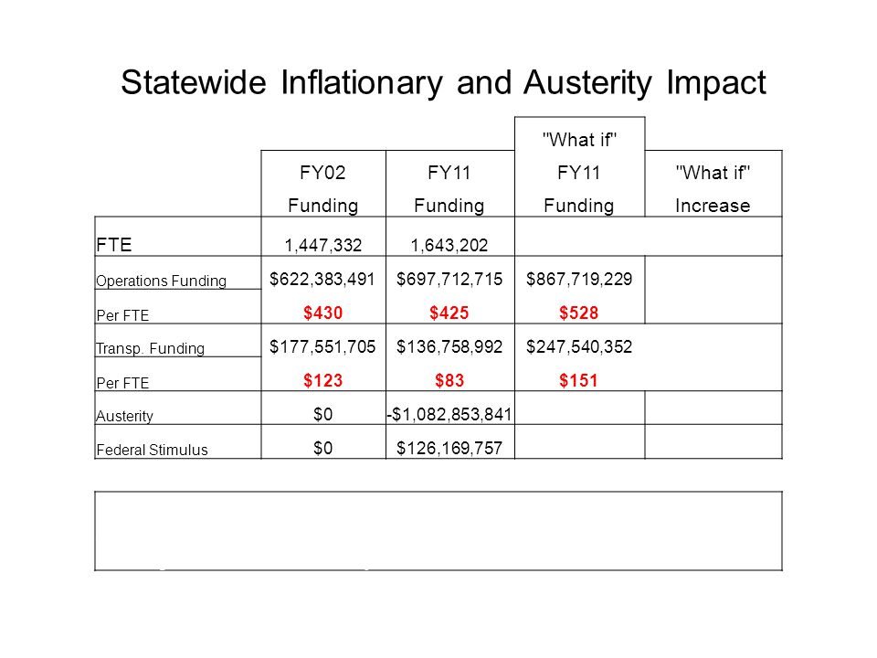 Statewide Inflationary and Austerity Impact What if FY02FY11 What if Funding Increase FTE 1,447,3321,643,202 Operations Funding $622,383,491$697,712,715$867,719,229$170,006,514 Per FTE $430$425$528 Transp.