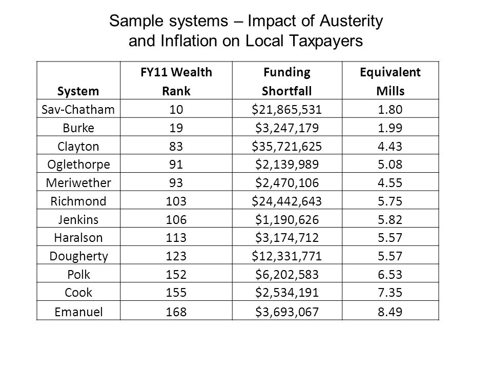 Sample systems – Impact of Austerity and Inflation on Local Taxpayers FY11 WealthFundingEquivalent SystemRankShortfallMills Sav-Chatham10$21,865,5311.80 Burke19$3,247,1791.99 Clayton83$35,721,6254.43 Oglethorpe91$2,139,9895.08 Meriwether93$2,470,1064.55 Richmond103$24,442,6435.75 Jenkins106$1,190,6265.82 Haralson113$3,174,7125.57 Dougherty123$12,331,7715.57 Polk152$6,202,5836.53 Cook155$2,534,1917.35 Emanuel168$3,693,0678.49