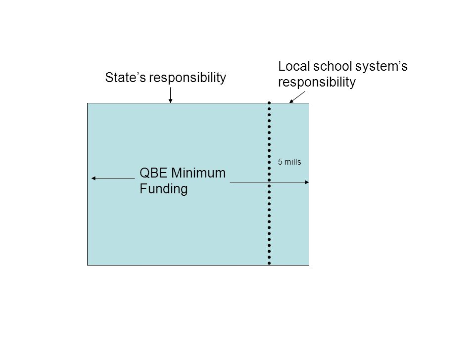 QBE Minimum Funding State's responsibility Local school system's responsibility 5 mills
