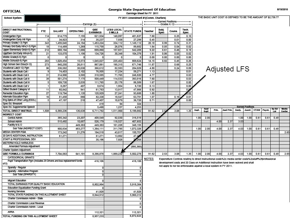 Adjusted LFS