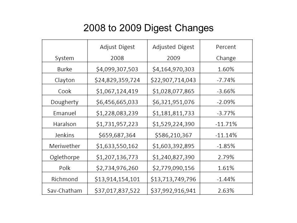 2008 to 2009 Digest Changes Adjust DigestAdjusted DigestPercent System20082009Change Burke$4,099,307,503$4,164,970,3031.60% Clayton$24,829,359,724$22,907,714,043-7.74% Cook$1,067,124,419$1,028,077,865-3.66% Dougherty$6,456,665,033$6,321,951,076-2.09% Emanuel$1,228,083,239$1,181,811,733-3.77% Haralson$1,731,957,223$1,529,224,390-11.71% Jenkins$659,687,364$586,210,367-11.14% Meriwether$1,633,550,162$1,603,392,895-1.85% Oglethorpe$1,207,136,773$1,240,827,3902.79% Polk$2,734,976,260$2,779,090,1561.61% Richmond$13,914,154,101$13,713,749,796-1.44% Sav-Chatham$37,017,837,522$37,992,916,9412.63%