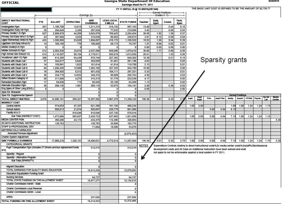 Sparsity grants