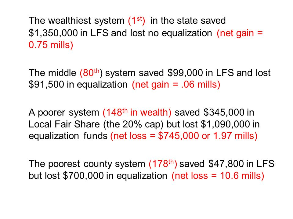 The wealthiest system (1 st ) in the state saved $1,350,000 in LFS and lost no equalization (net gain = 0.75 mills) The middle (80 th ) system saved $99,000 in LFS and lost $91,500 in equalization (net gain =.06 mills) A poorer system (148 th in wealth) saved $345,000 in Local Fair Share (the 20% cap) but lost $1,090,000 in equalization funds (net loss = $745,000 or 1.97 mills) The poorest county system (178 th ) saved $47,800 in LFS but lost $700,000 in equalization (net loss = 10.6 mills)