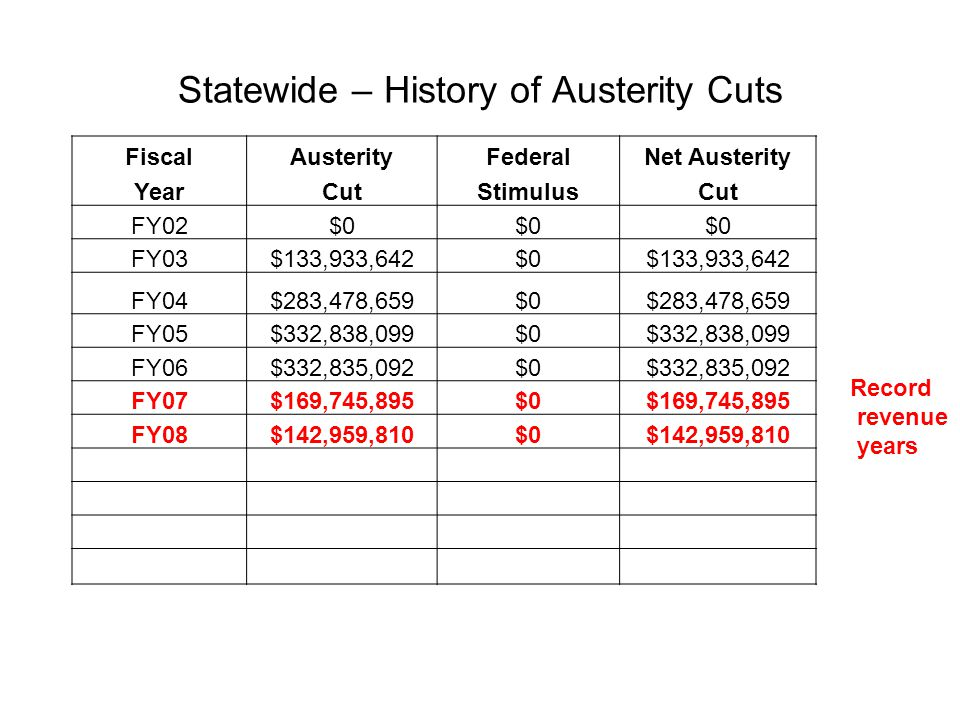 Statewide – History of Austerity Cuts FiscalAusterityFederalNet Austerity YearCutStimulusCut FY02$0 FY03$133,933,642$0$133,933,642 FY04$283,478,659$0$283,478,659 FY05$332,838,099$0$332,838,099 FY06$332,835,092$0$332,835,092 FY07$169,745,895$0$169,745,895 FY08$142,959,810$0$142,959,810 FY09$495,723,830$157,931,185$337,792,645 FY10$1,355,168,599$629,602,362$725,566,237 FY11$1,082,853,841$126,169,757$956,684,084 Total$4,329,537,467$913,703,304$3,415,834,163 Record revenue years