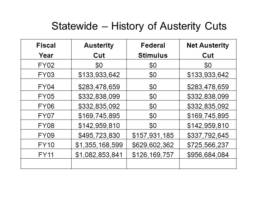 Statewide – History of Austerity Cuts FiscalAusterityFederalNet Austerity YearCutStimulusCut FY02$0 FY03$133,933,642$0$133,933,642 FY04$283,478,659$0$283,478,659 FY05$332,838,099$0$332,838,099 FY06$332,835,092$0$332,835,092 FY07$169,745,895$0$169,745,895 FY08$142,959,810$0$142,959,810 FY09$495,723,830$157,931,185$337,792,645 FY10$1,355,168,599$629,602,362$725,566,237 FY11$1,082,853,841$126,169,757$956,684,084 Total$4,329,537,467$913,703,304$3,415,834,163