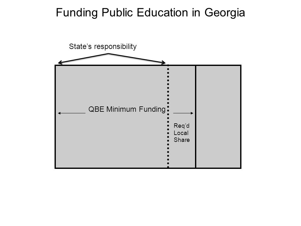 Funding Public Education in Georgia QBE Minimum Funding State's responsibility Req'd Local Share