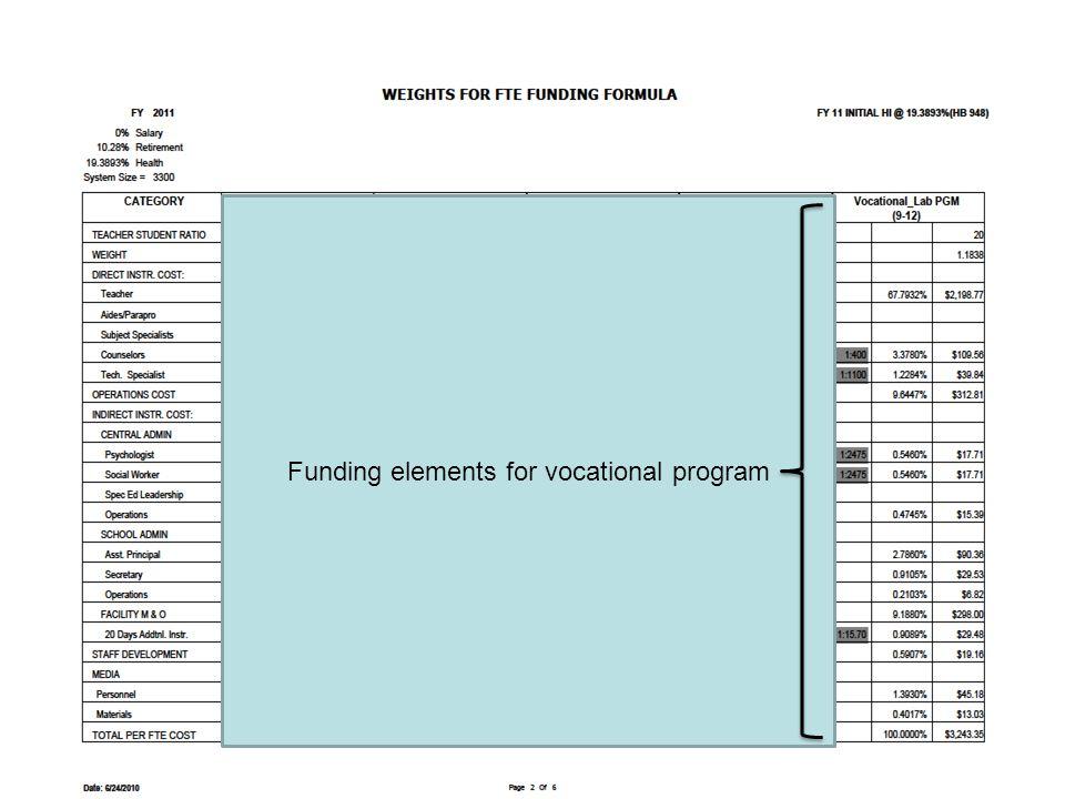 Funding elements for vocational program