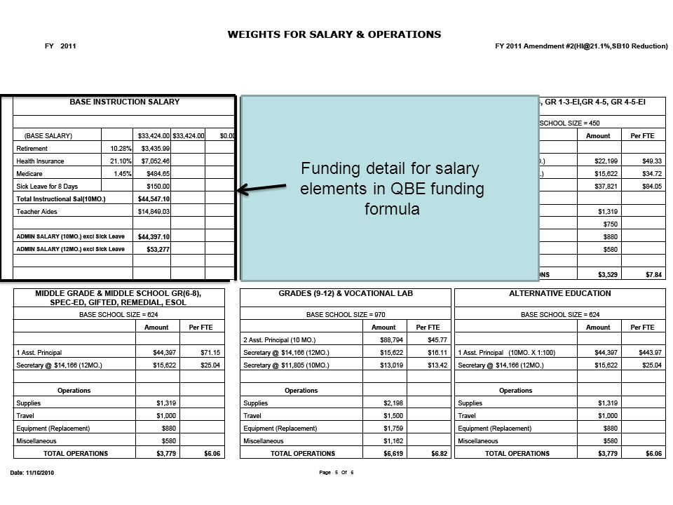 Funding detail for salary elements in QBE funding formula