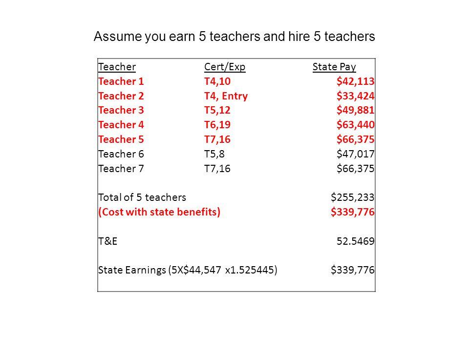 Assume you earn 5 teachers and hire 5 teachers TeacherCert/ExpState Pay Teacher 1T4,10$42,113 Teacher 2T4, Entry$33,424 Teacher 3T5,12$49,881 Teacher 4T6,19$63,440 Teacher 5T7,16$66,375 Teacher 6T5,8$47,017 Teacher 7T7,16$66,375 Total of 5 teachers$255,233 (Cost with state benefits)$339,776 T&E52.5469 State Earnings (5X$44,547 x1.525445)$339,776