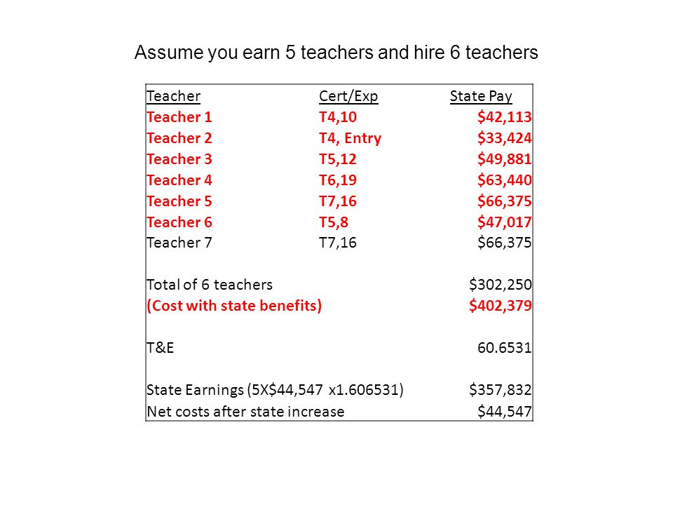 Assume you earn 5 teachers and hire 6 teachers TeacherCert/ExpState Pay Teacher 1T4,10$42,113 Teacher 2T4, Entry$33,424 Teacher 3T5,12$49,881 Teacher 4T6,19$63,440 Teacher 5T7,16$66,375 Teacher 6T5,8$47,017 Teacher 7T7,16$66,375 Total of 6 teachers$302,250 (Cost with state benefits)$402,379 T&E60.6531 State Earnings (5X$44,547 x1.606531)$357,832 Net costs after state increase$44,547