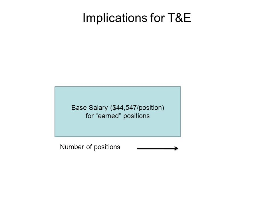 Implications for T&E Base Salary ($44,547/position) for earned positions Number of positions