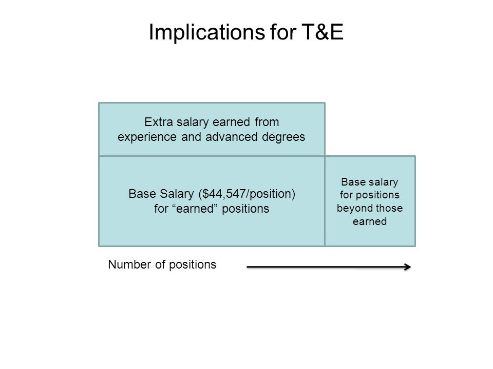 Implications for T&E Base Salary ($44,547/position) for earned positions Number of positions Extra salary earned from experience and advanced degrees Base salary for positions beyond those earned