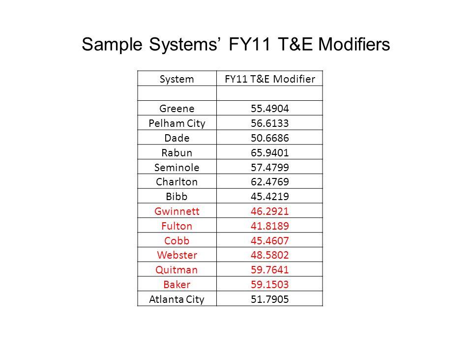 Sample Systems' FY11 T&E Modifiers SystemFY11 T&E Modifier Greene55.4904 Pelham City56.6133 Dade50.6686 Rabun65.9401 Seminole57.4799 Charlton62.4769 Bibb45.4219 Gwinnett46.2921 Fulton41.8189 Cobb45.4607 Webster48.5802 Quitman59.7641 Baker59.1503 Atlanta City51.7905