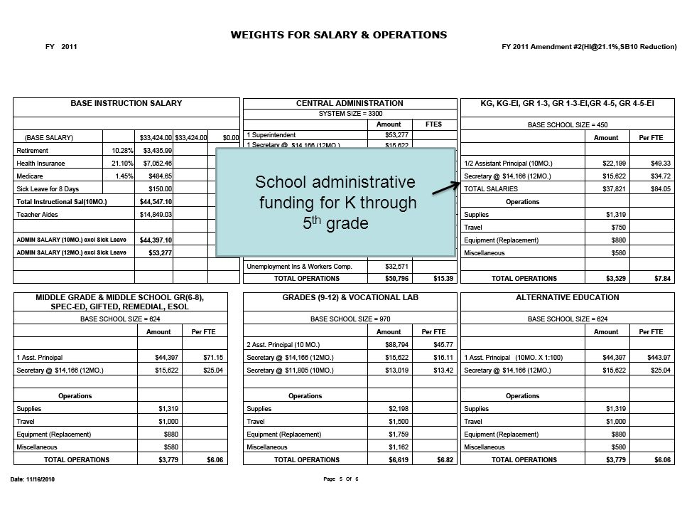 School administrative funding for K through 5 th grade