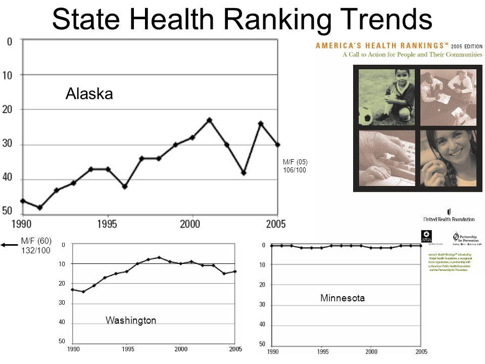 State Health Ranking Trends Washington Alaska Minnesota M/F (05) 106/100 M/F (60) 132/100