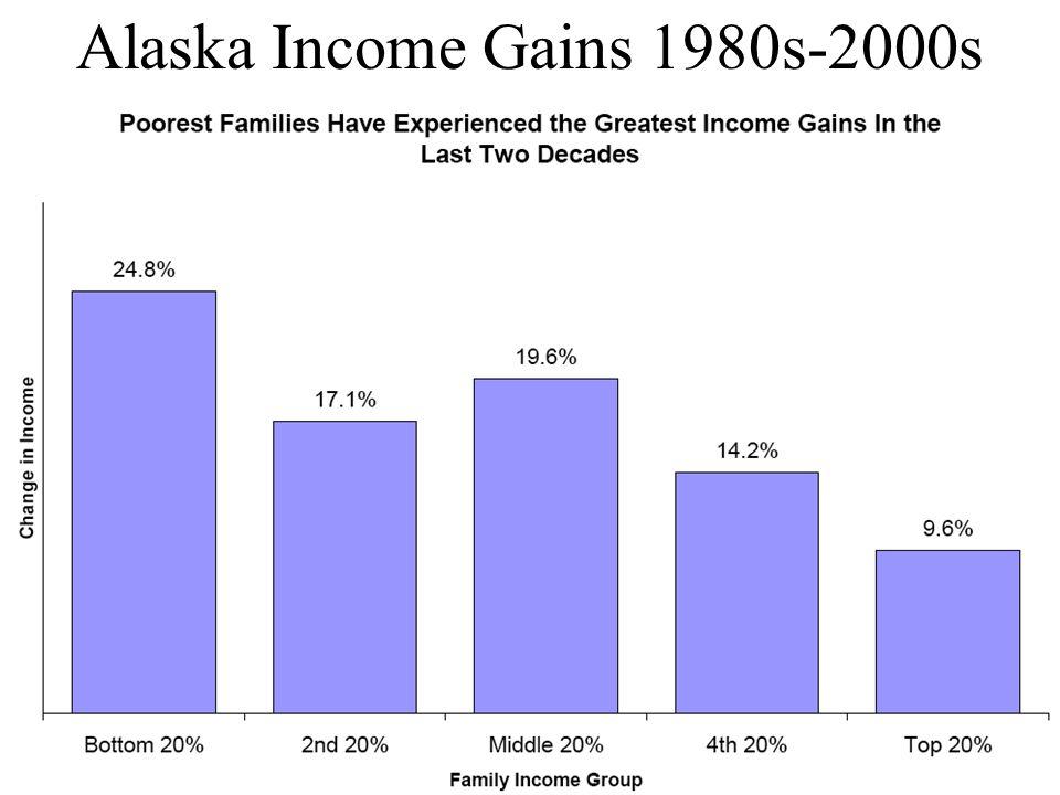 Alaska Income Gains 1980s-2000s