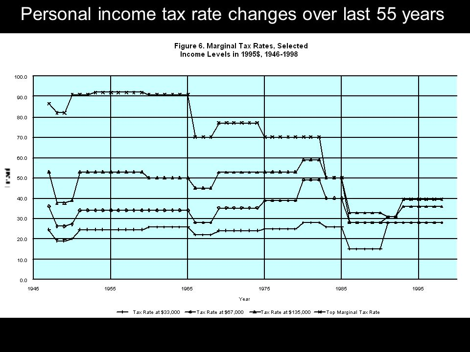 Personal income tax rate changes over last 55 years