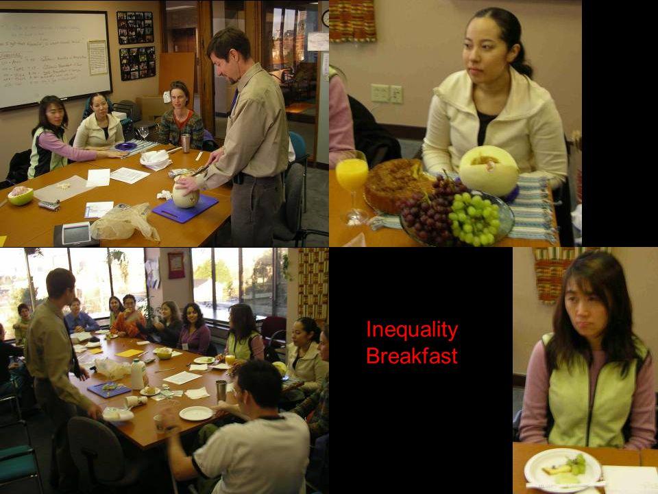 Inequality Breakfast