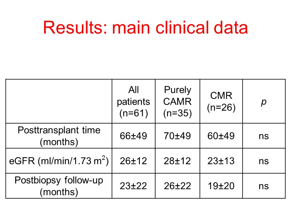 Results: main clinical data All patients (n=61) Purely CAMR (n=35) CMR (n=26) p Posttransplant time (months) 66±4970±4960±49ns eGFR (ml/min/1.73 m 2 )