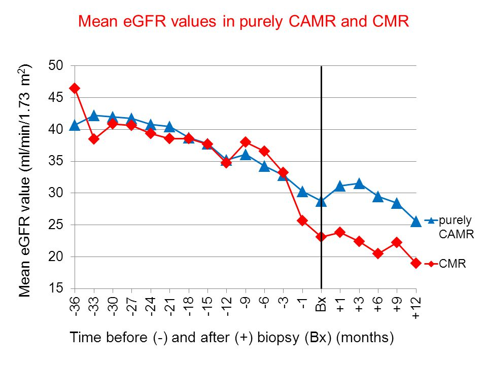 Mean eGFR values in purely CAMR and CMR