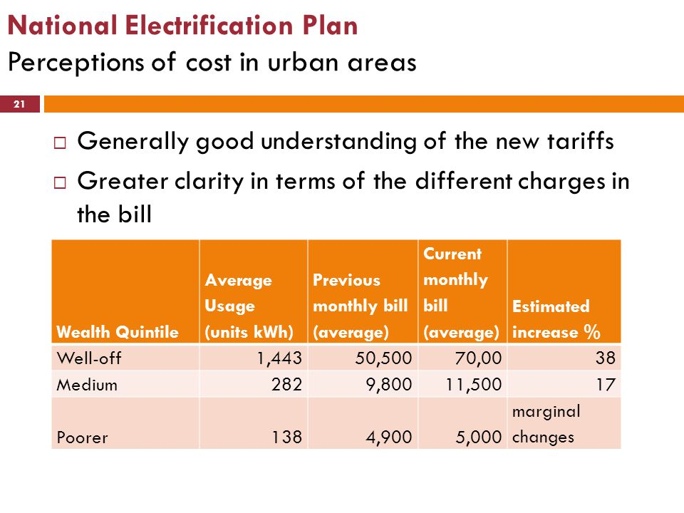 National Electrification Plan Perceptions of cost in urban areas 21  Generally good understanding of the new tariffs  Greater clarity in terms of th