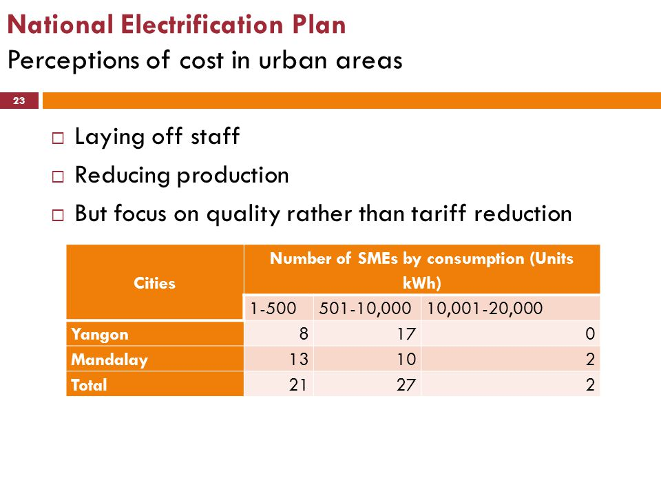 National Electrification Plan Perceptions of cost in urban areas 23  Laying off staff  Reducing production  But focus on quality rather than tariff