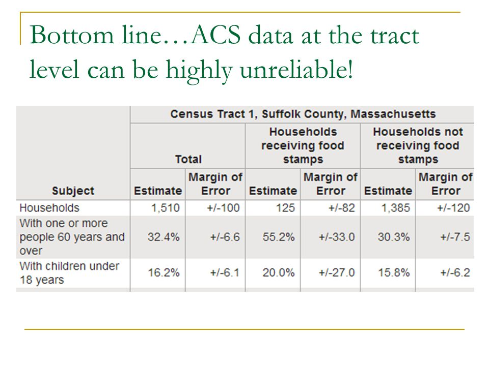 Bottom line…ACS data at the tract level can be highly unreliable!