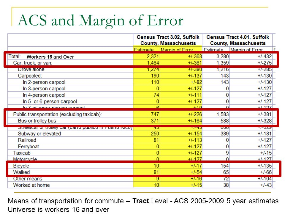 ACS and Margin of Error Means of transportation for commute – Tract Level - ACS year estimates Universe is workers 16 and over Workers 16 and Over