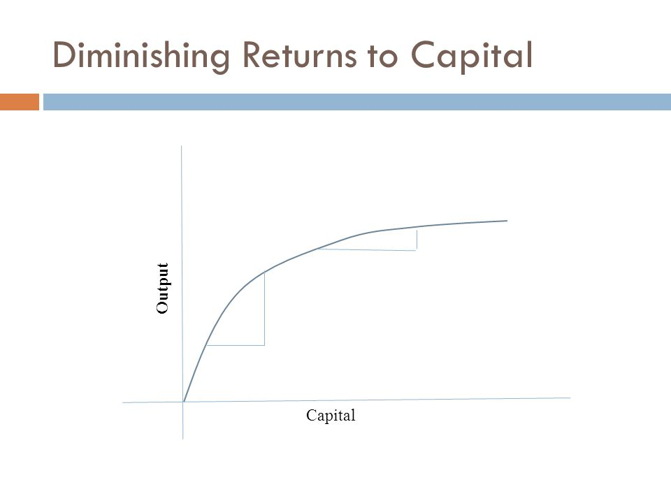 Diminishing Returns to Capital Capital Output