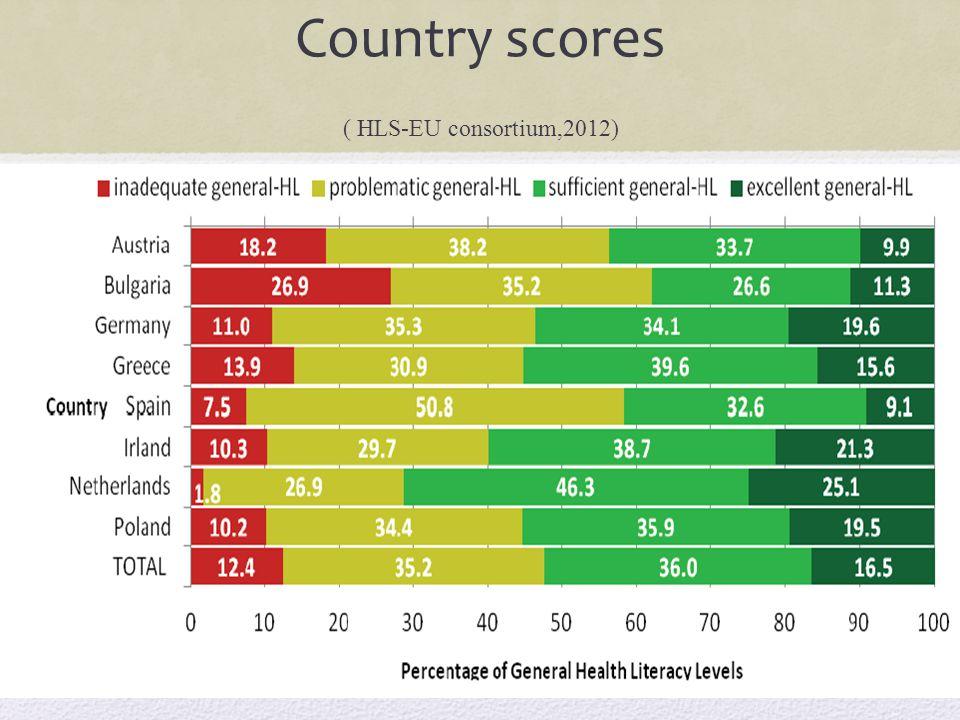 Country scores ( HLS-EU consortium,2012)