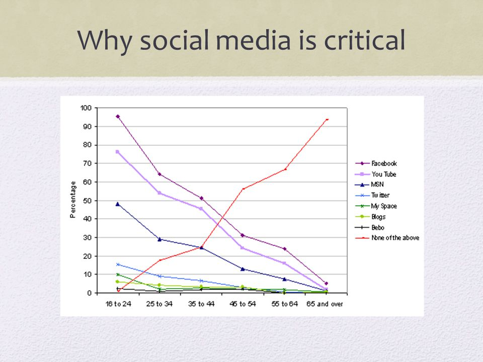 Why social media is critical
