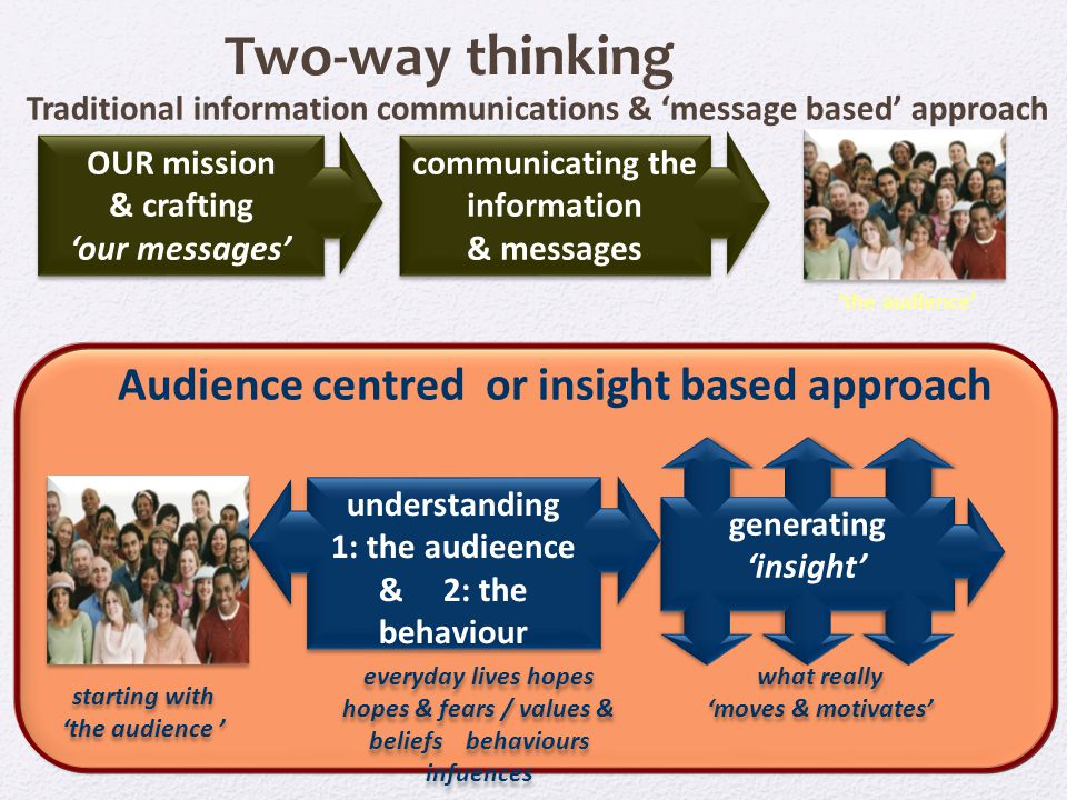 Audience centred or insight based approach starting with 'the audience ' Two-way thinking Traditional information communications & 'message based' approach OUR mission & crafting 'our messages' communicating the information & messages 'the audience' understanding 1: the audieence & 2: the behaviour everyday lives hopes hopes & fears / values & beliefs behaviours infuences what really 'moves & motivates' generating 'insight'