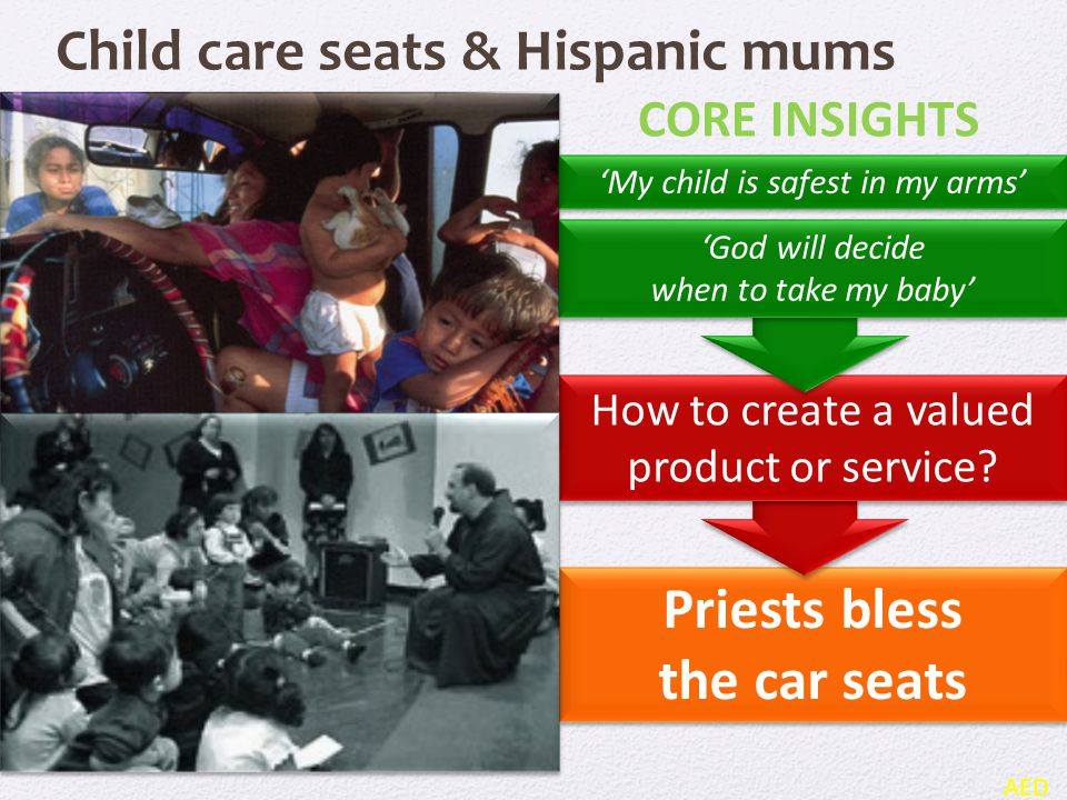 Priests bless the car seats Priests bless the car seats How to create a valued product or service? Child care seats & Hispanic mums AED CORE INSIGHTS