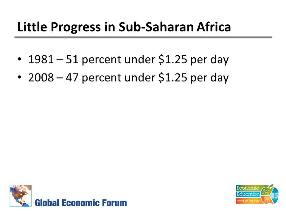 Little Progress in Sub-Saharan Africa 1981 – 51 percent under $1.25 per day 2008 – 47 percent under $1.25 per day