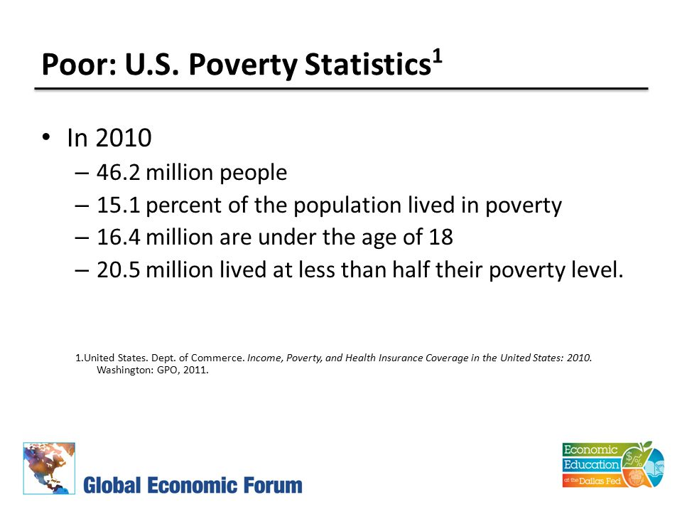 Poor: U.S. Poverty Statistics 1 In 2010 – 46.2 million people – 15.1 percent of the population lived in poverty – 16.4 million are under the age of 18